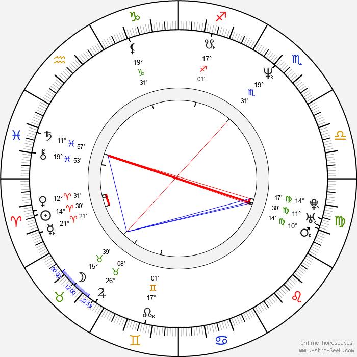 Aleksey Poluyan - Birth horoscope chart