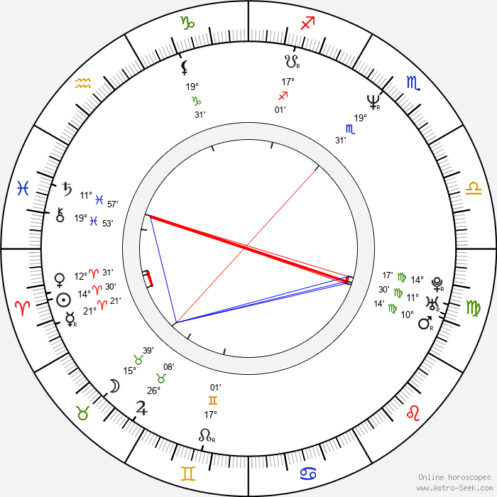 Aleksey Poluyan - Birth horoscope chart