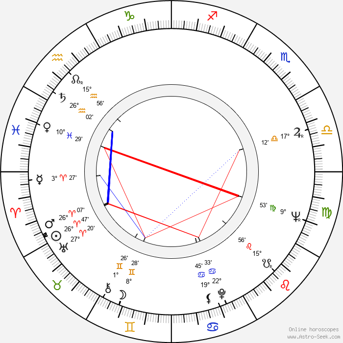 Aleksey Sakharov - Birth horoscope chart