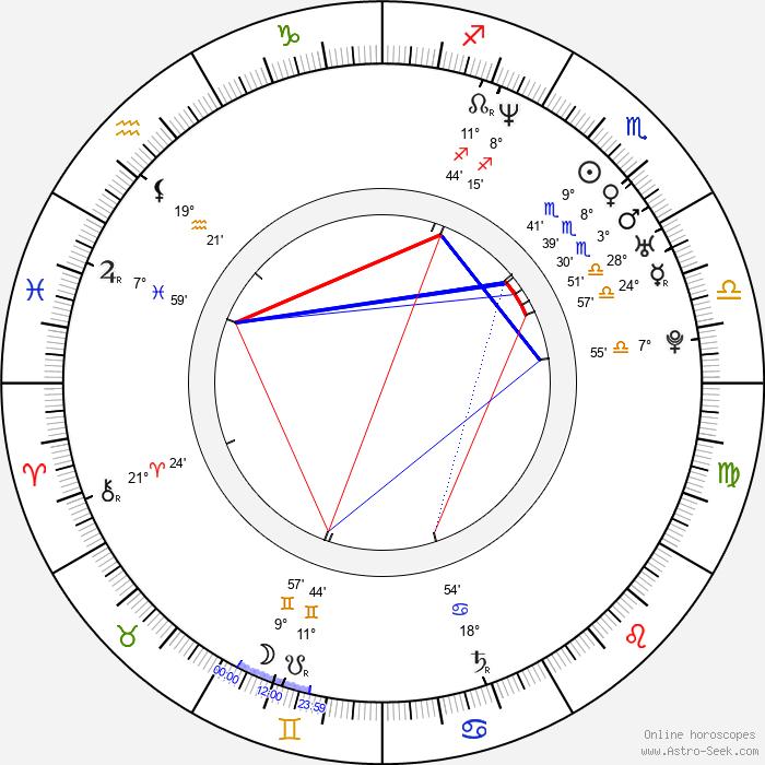 Aleksey Shevchenkov - Birth horoscope chart