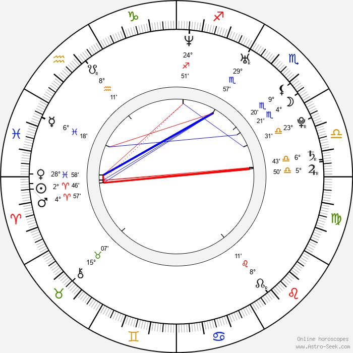 Alena Ďuránová - Birth horoscope chart
