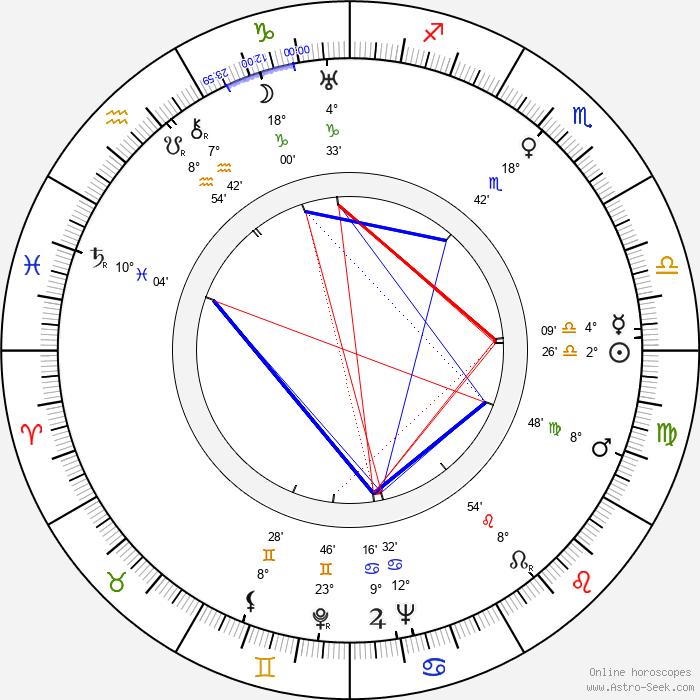 Alena Frimlová - Birth horoscope chart