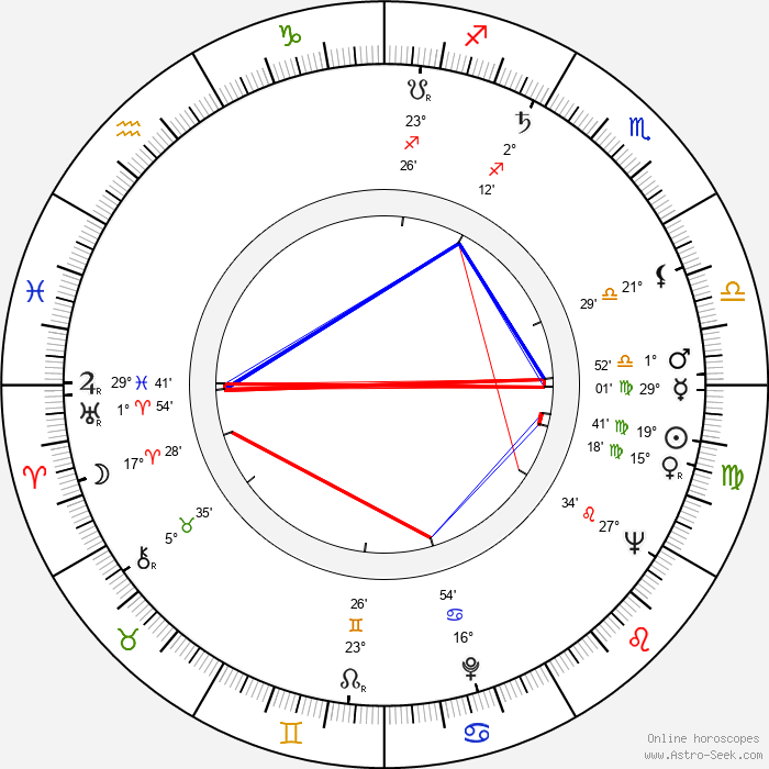 Alena Jančaříková - Birth horoscope chart