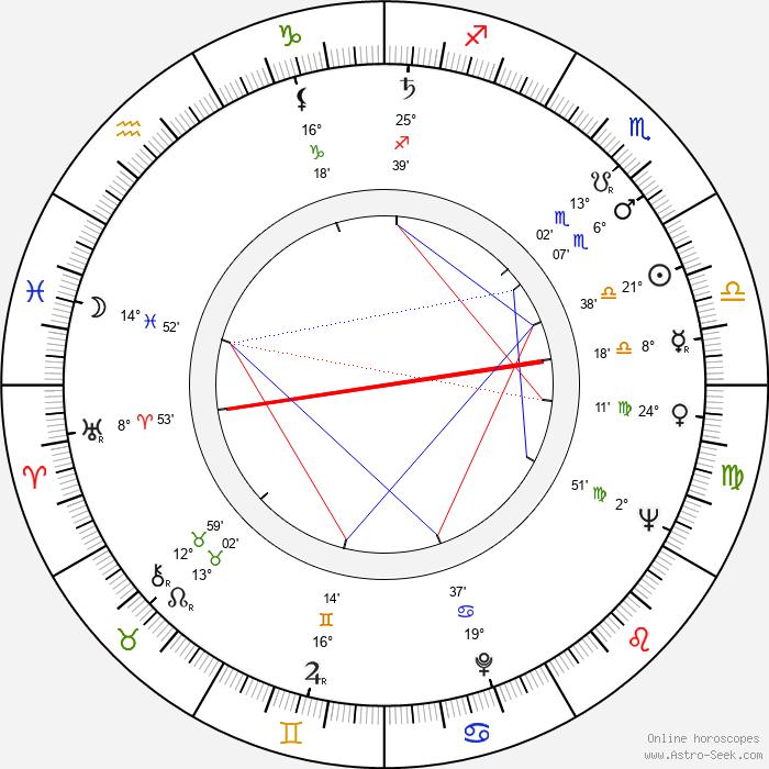 Alena Kreuzmannová - Birth horoscope chart