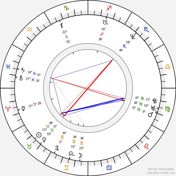 Alena Mihulová - Birth horoscope chart