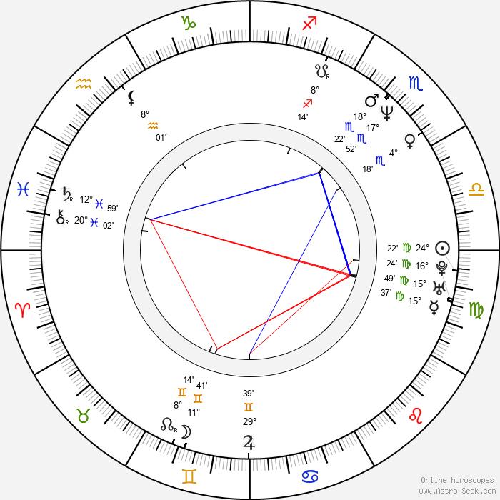 Aleš Březina - Birth horoscope chart