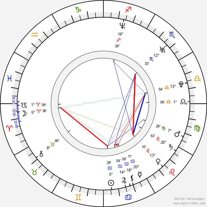 Aleš Dvořák - Birth horoscope chart