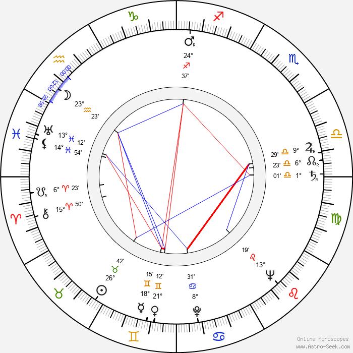 Aleš Helcelet - Birth horoscope chart