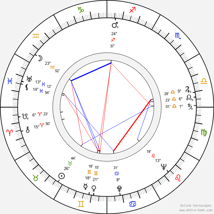 Aleš Helcelet - Birth horoscope chart