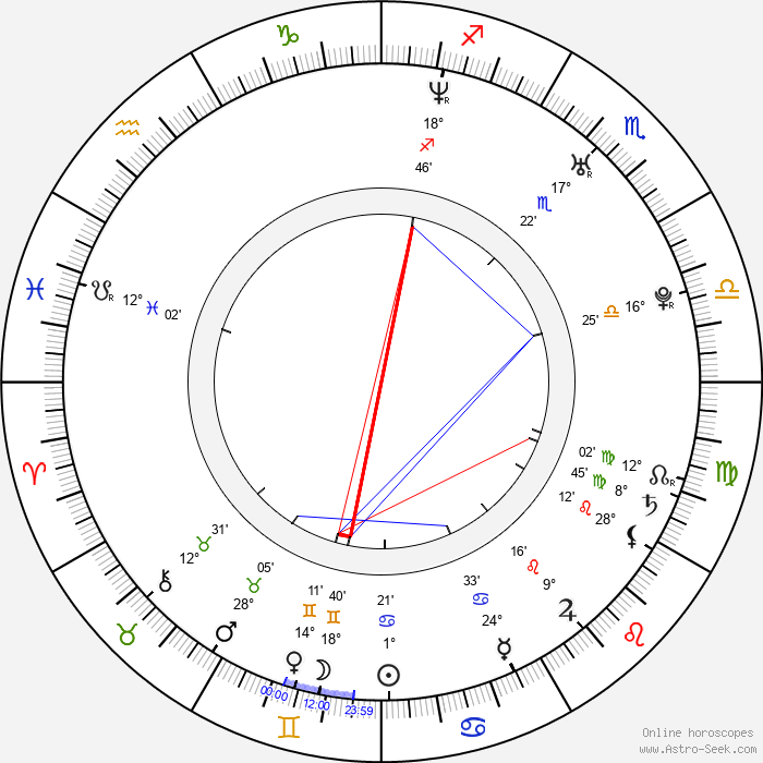 Aleš Lehký - Birth horoscope chart