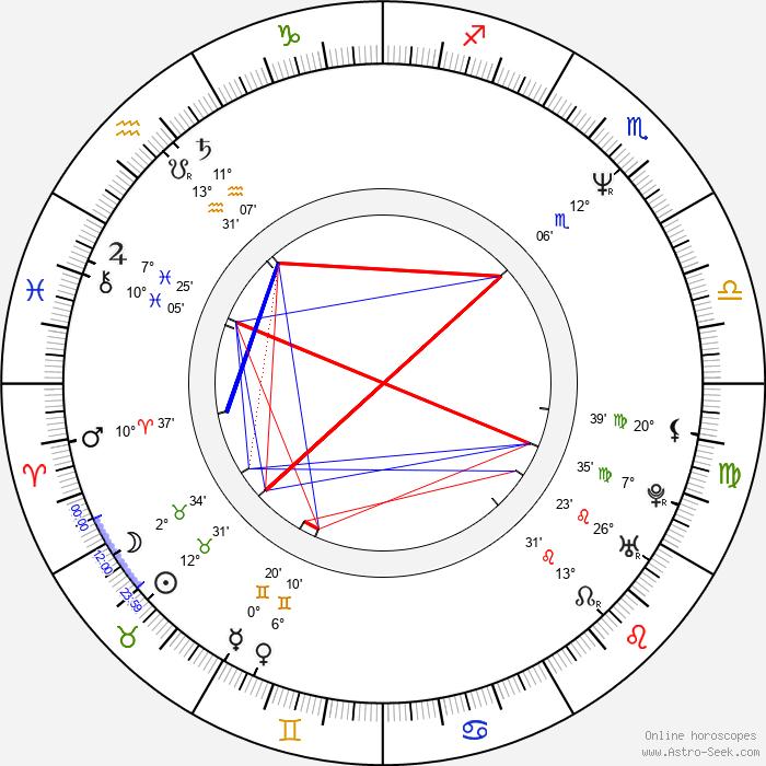 Aleš Najbrt - Birth horoscope chart