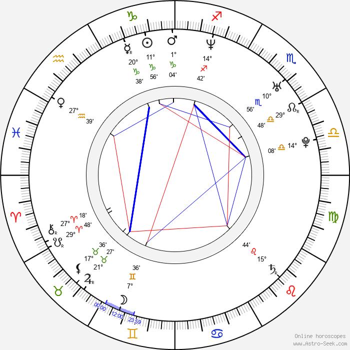 Aleš Píša - Birth horoscope chart