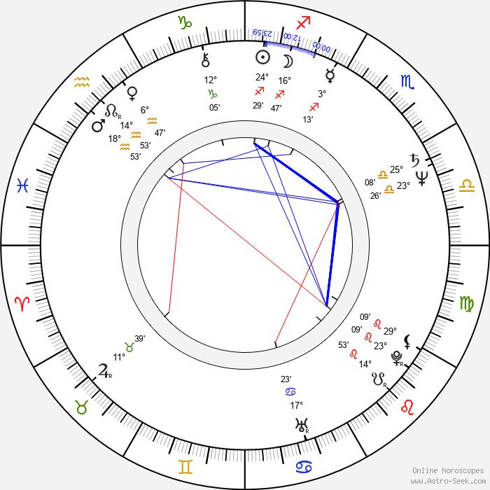 Aleš Pivoda - Birth horoscope chart