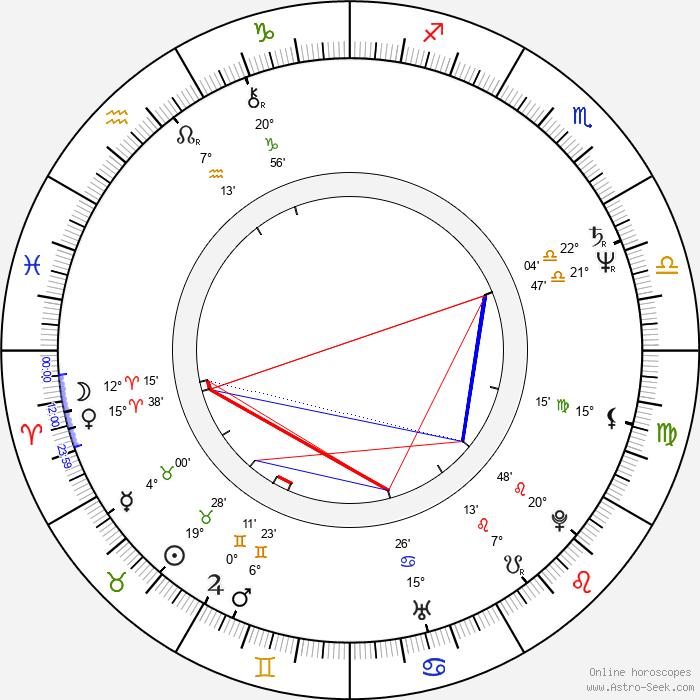 Aleš Roztočil - Birth horoscope chart