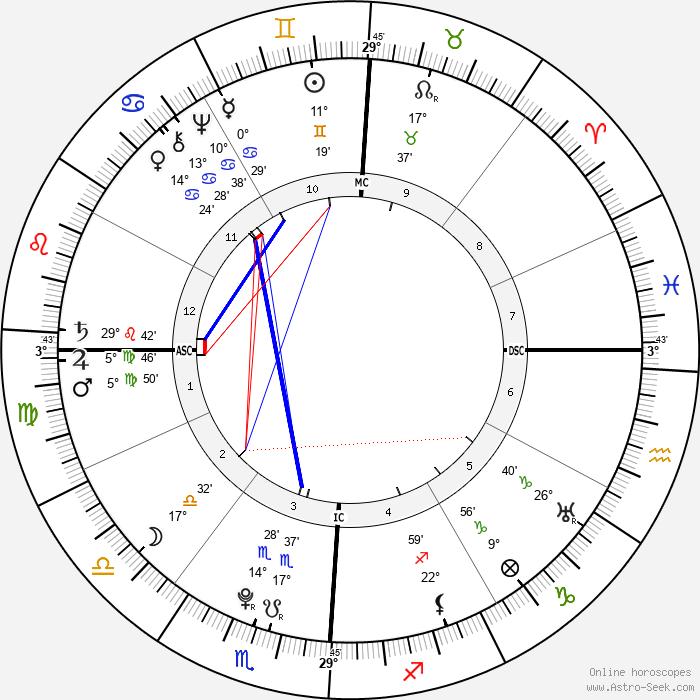 Alesandro Di Cagliostro - Birth horoscope chart