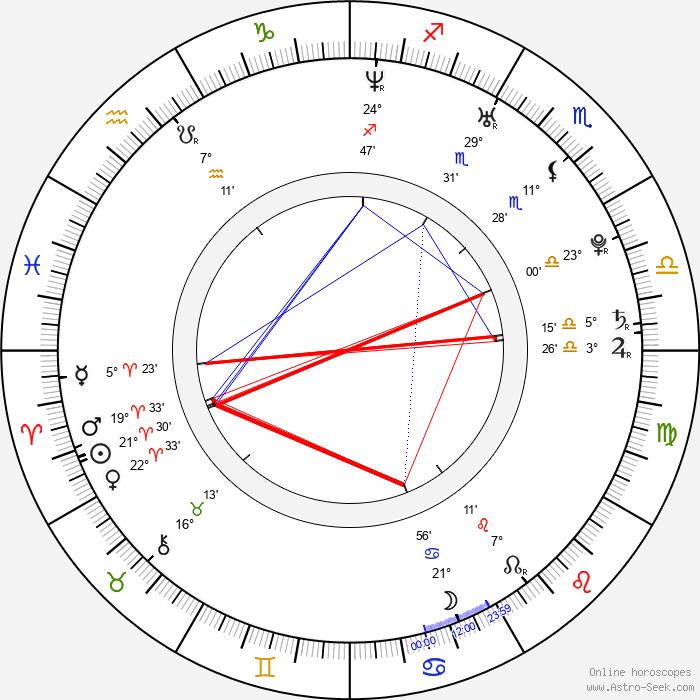 Alessandra Ambrosio - Birth horoscope chart