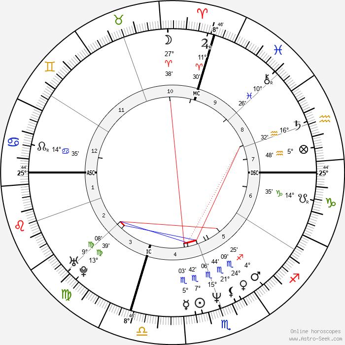 Alessandra Canale - Birth horoscope chart