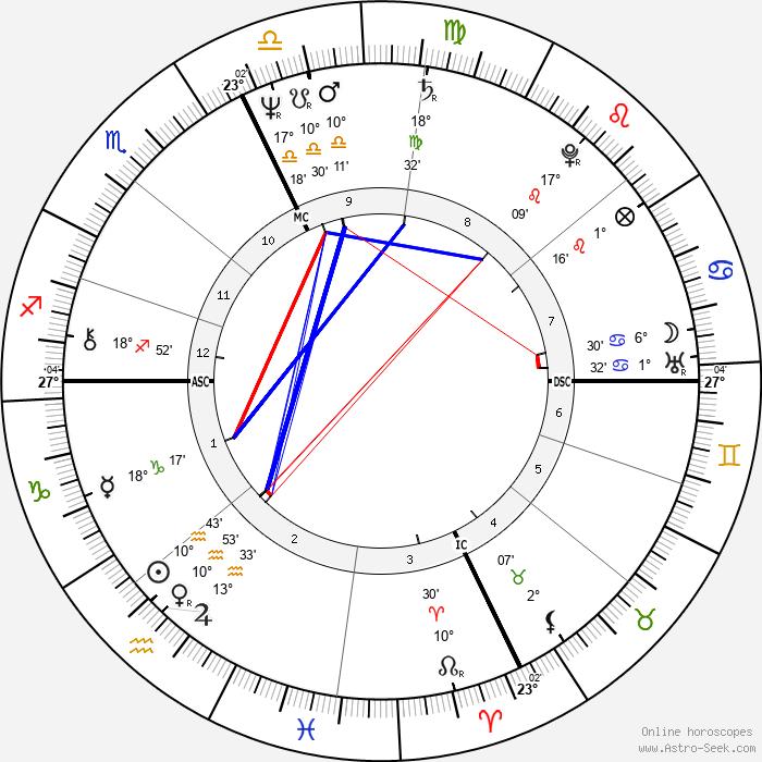 Alessandro Benvenuti - Birth horoscope chart