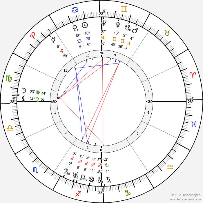 Alessandro Blasetti - Birth horoscope chart
