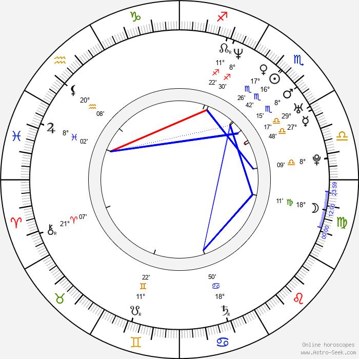 Alessandro Del Piero - Birth horoscope chart