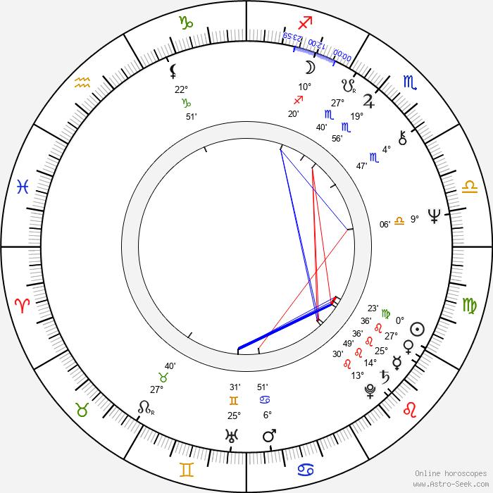 Alessandro Lucidi - Birth horoscope chart