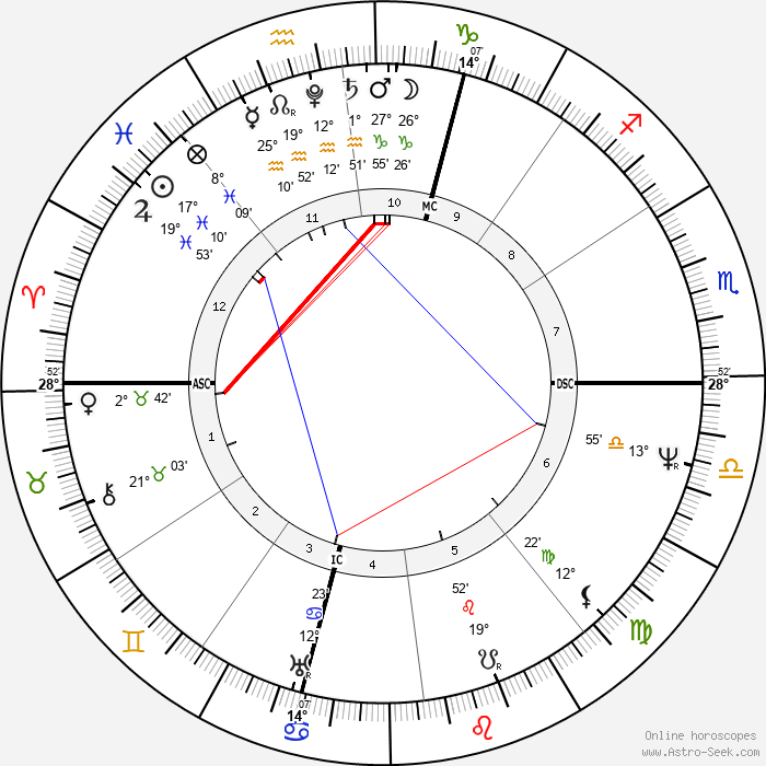 Alessandro Manzoni - Birth horoscope chart