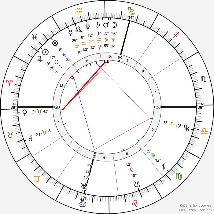 Alessandro Manzoni - Birth horoscope chart