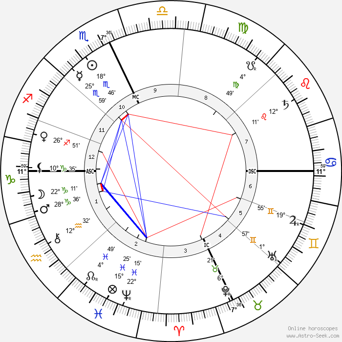 Alessandro Moreschi - Birth horoscope chart
