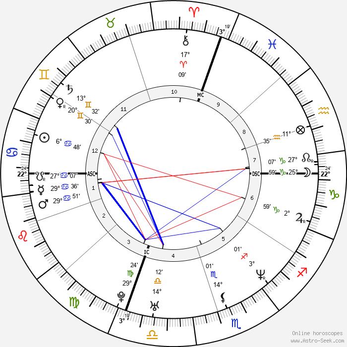 Alessandro Nivola - Birth horoscope chart