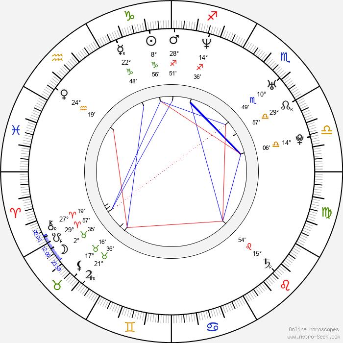 Alex A. Quinn - Birth horoscope chart