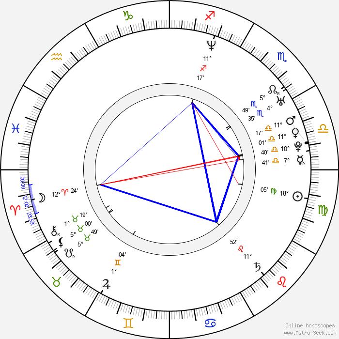 Alex Campos - Birth horoscope chart
