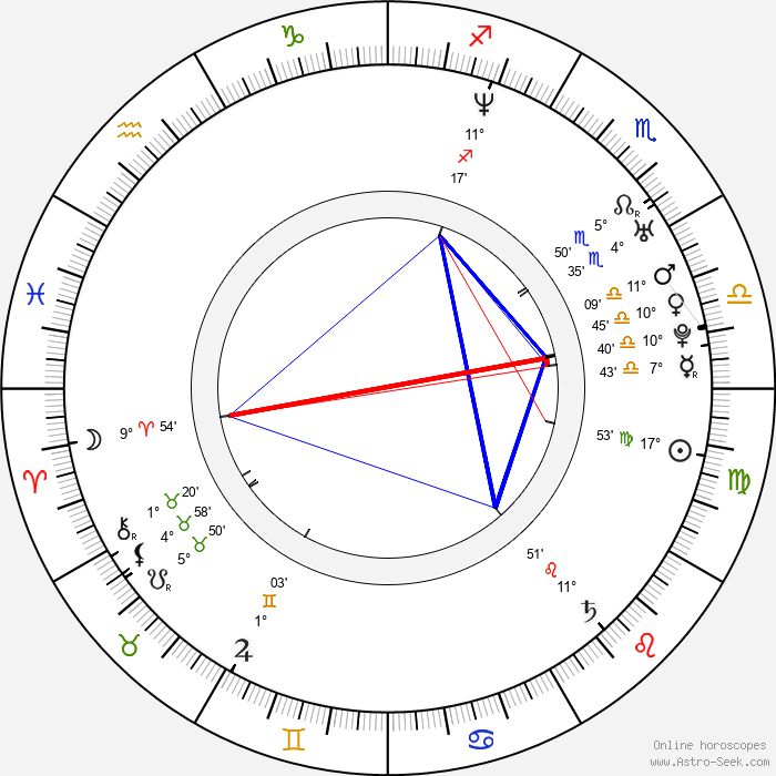 Alex Campos - Birth horoscope chart