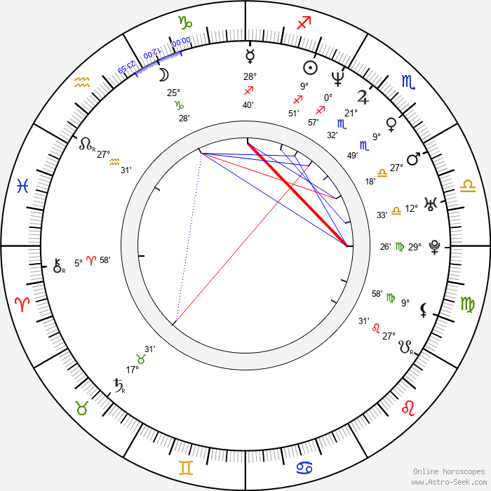 Alex Čejka - Birth horoscope chart
