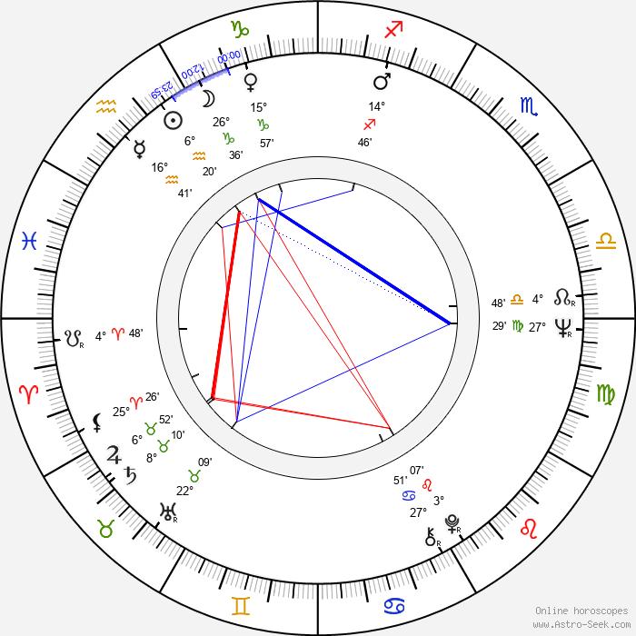 Alex Colon - Birth horoscope chart