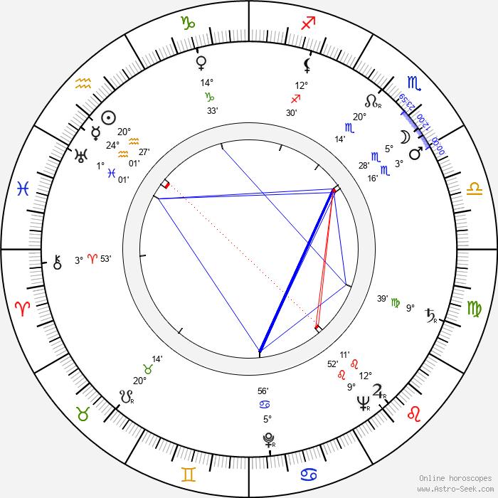 Alex Comfort - Birth horoscope chart