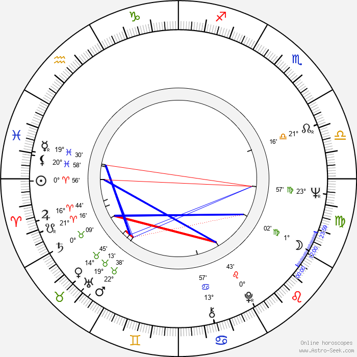 Alex Courtney - Birth horoscope chart