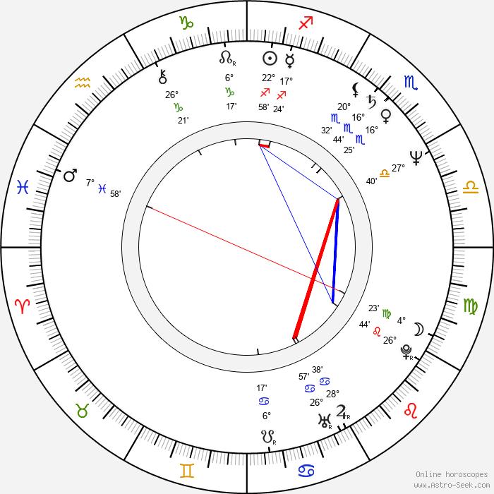 Alex Cox - Birth horoscope chart