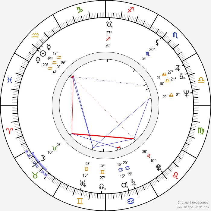 Alex Diakun - Birth horoscope chart