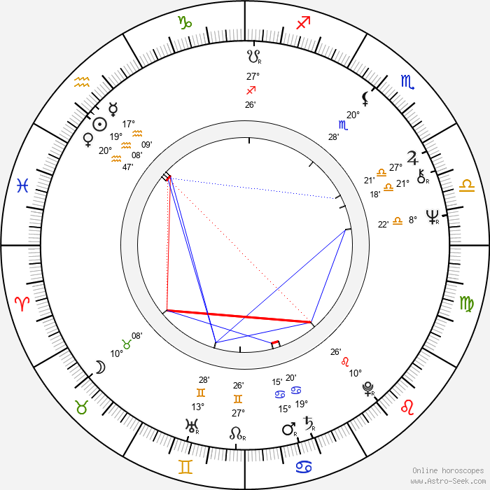 Alex Diakun - Birth horoscope chart
