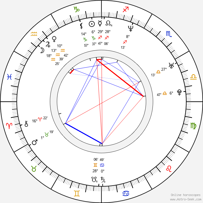 Alex Dimitriades - Birth horoscope chart