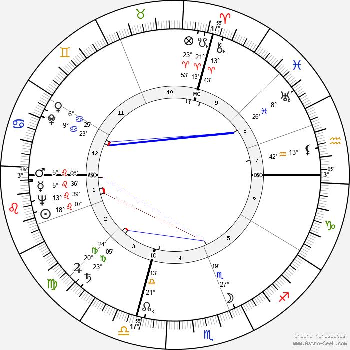 Alex Haley - Birth horoscope chart
