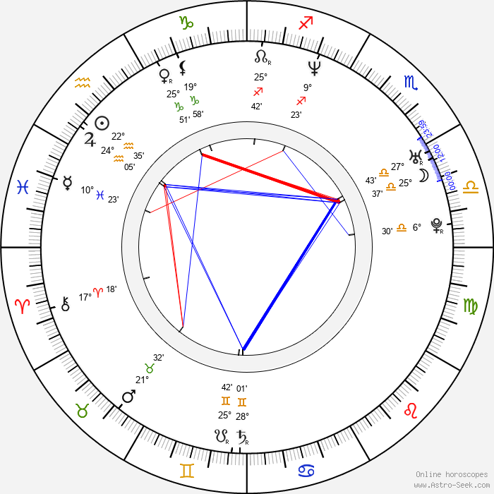 Alex Jones - Birth horoscope chart