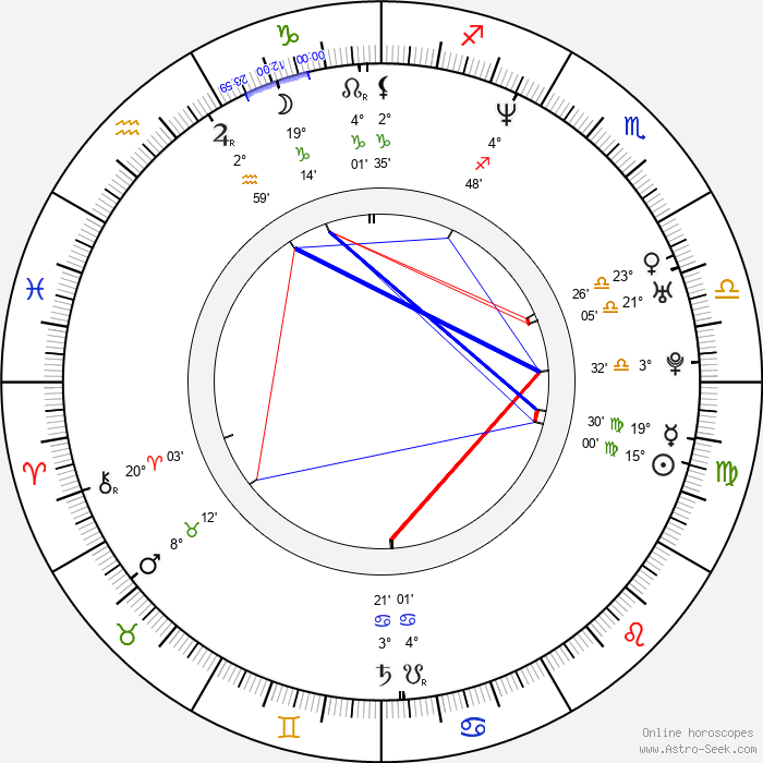 Alex Kurtzman - Birth horoscope chart