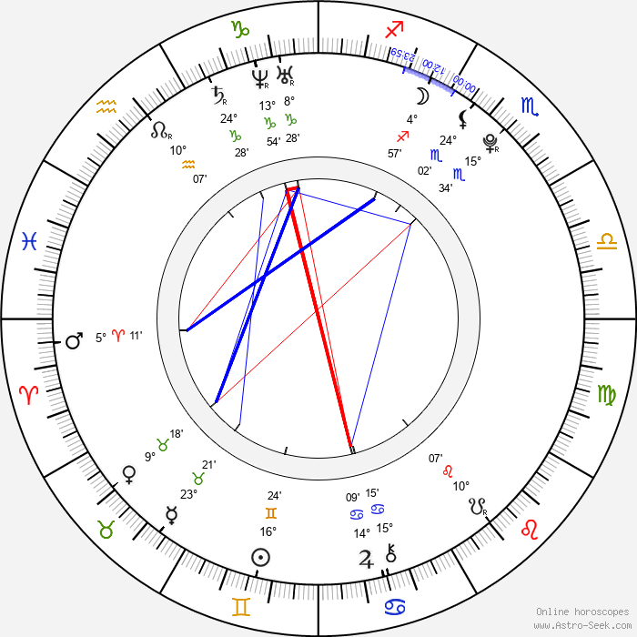 Àlex Maruny - Birth horoscope chart