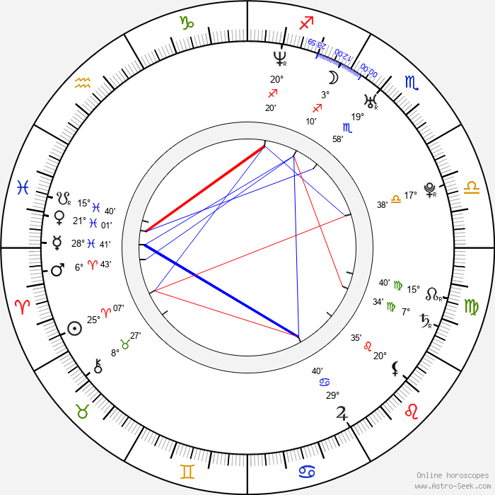 Alex Orr - Birth horoscope chart