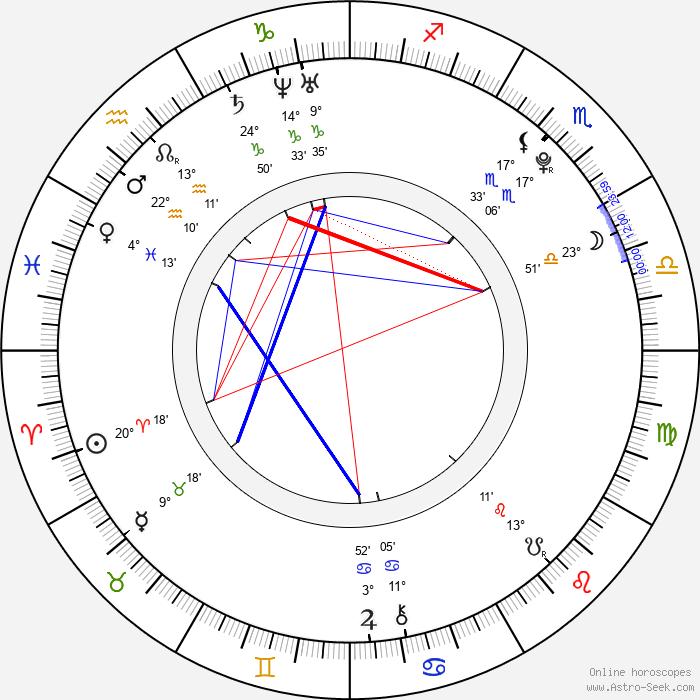 Alex Pettyfer - Birth horoscope chart