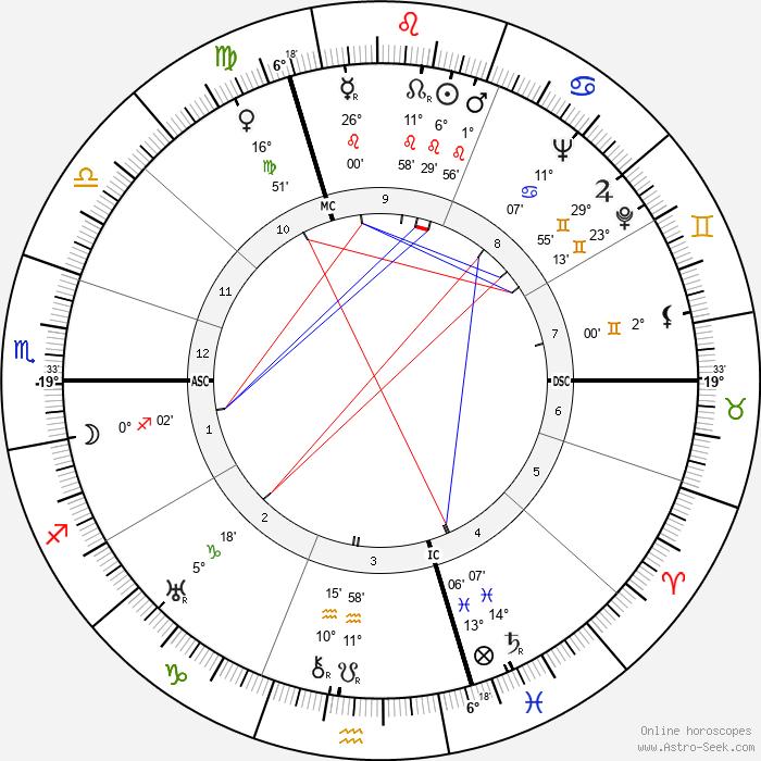 Alex Thépot - Birth horoscope chart