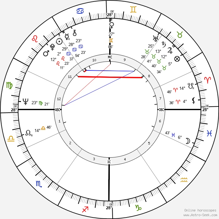 Alex Trebek - Birth horoscope chart