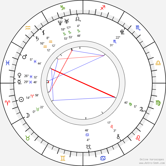Alexa Nikolas - Birth horoscope chart