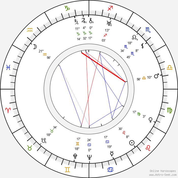 Alexander Alexeieff - Birth horoscope chart